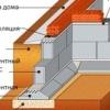 Технологія зведення стрічкового фундаменту